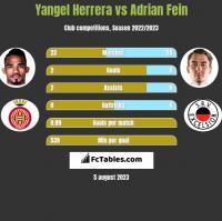 Yangel Herrera vs Adrian Fein h2h player stats