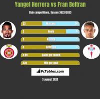 Yangel Herrera vs Fran Beltran h2h player stats