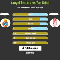 Yangel Herrera vs Yan Brice h2h player stats