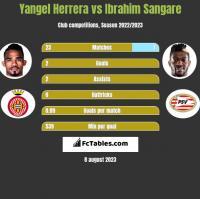Yangel Herrera vs Ibrahim Sangare h2h player stats