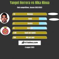 Yangel Herrera vs Nika Ninua h2h player stats