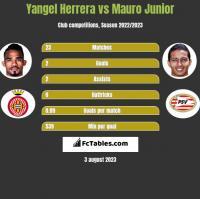 Yangel Herrera vs Mauro Junior h2h player stats