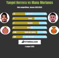 Yangel Herrera vs Manu Morlanes h2h player stats