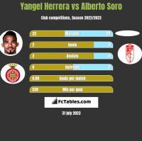 Yangel Herrera vs Alberto Soro h2h player stats