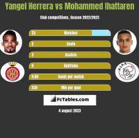 Yangel Herrera vs Mohammed Ihattaren h2h player stats