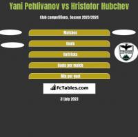 Yani Pehlivanov vs Hristofor Hubchev h2h player stats