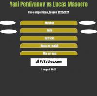 Yani Pehlivanov vs Lucas Masoero h2h player stats