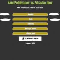 Yani Pehlivanov vs Zdravko Iliev h2h player stats