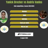 Yanick Brecher vs Andris Vanins h2h player stats
