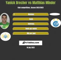 Yanick Brecher vs Matthias Minder h2h player stats