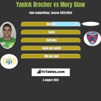 Yanick Brecher vs Mory Diaw h2h player stats