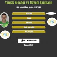 Yanick Brecher vs Novem Baumann h2h player stats
