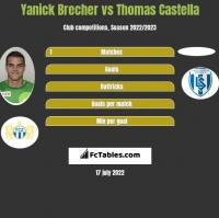 Yanick Brecher vs Thomas Castella h2h player stats