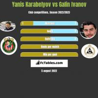 Yanis Karabelyov vs Galin Ivanov h2h player stats
