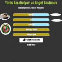 Yanis Karabelyov vs Angel Bastunov h2h player stats