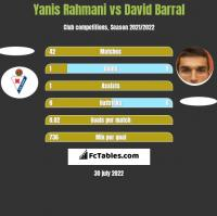 Yanis Rahmani vs David Barral h2h player stats