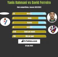 Yanis Rahmani vs David Ferreiro h2h player stats