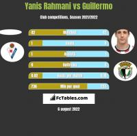 Yanis Rahmani vs Guillermo h2h player stats