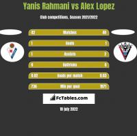 Yanis Rahmani vs Alex Lopez h2h player stats
