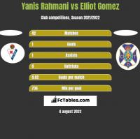 Yanis Rahmani vs Elliot Gomez h2h player stats