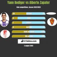 Yann Bodiger vs Alberto Zapater h2h player stats