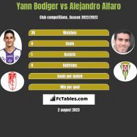 Yann Bodiger vs Alejandro Alfaro h2h player stats
