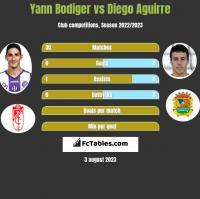 Yann Bodiger vs Diego Aguirre h2h player stats