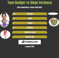 Yann Bodiger vs Diogo Verdasca h2h player stats