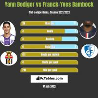 Yann Bodiger vs Franck-Yves Bambock h2h player stats