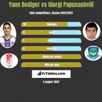 Yann Bodiger vs Giorgi Papunashvili h2h player stats