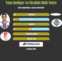 Yann Bodiger vs Ibrahim Blati Toure h2h player stats