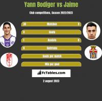 Yann Bodiger vs Jaime h2h player stats