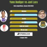 Yann Bodiger vs Javi Lara h2h player stats