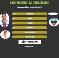 Yann Bodiger vs Quim Araujo h2h player stats