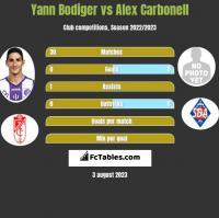 Yann Bodiger vs Alex Carbonell h2h player stats