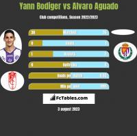 Yann Bodiger vs Alvaro Aguado h2h player stats