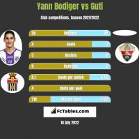 Yann Bodiger vs Guti h2h player stats