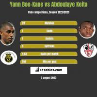 Yann Boe-Kane vs Abdoulaye Keita h2h player stats