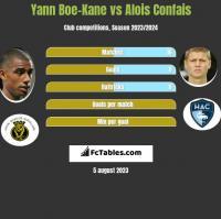 Yann Boe-Kane vs Alois Confais h2h player stats