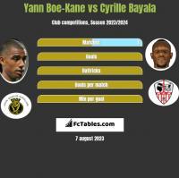 Yann Boe-Kane vs Cyrille Bayala h2h player stats