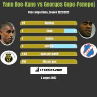 Yann Boe-Kane vs Georges Gope-Fenepej h2h player stats