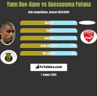 Yann Boe-Kane vs Guessouma Fofana h2h player stats