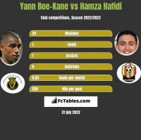 Yann Boe-Kane vs Hamza Hafidi h2h player stats