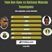 Yann Boe-Kane vs Harisson Manzala Tusumgama h2h player stats
