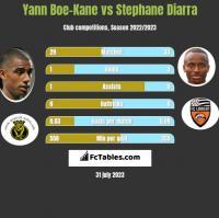 Yann Boe-Kane vs Stephane Diarra h2h player stats