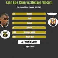Yann Boe-Kane vs Stephen Vincent h2h player stats