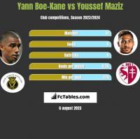 Yann Boe-Kane vs Youssef Maziz h2h player stats