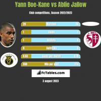 Yann Boe-Kane vs Ablie Jallow h2h player stats