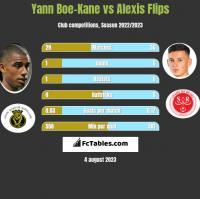 Yann Boe-Kane vs Alexis Flips h2h player stats