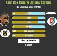 Yann Boe-Kane vs Jeremy Corinus h2h player stats
